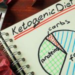 What Is Vegan Ketogenic Diet Plan: Usage For Weight Loss And Bodybuilding