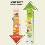Low Carb and High Fat Diet: Plan, Recipes, Food List, and Side Effects